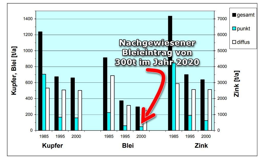 Bleieintrag deutsche Gewässer